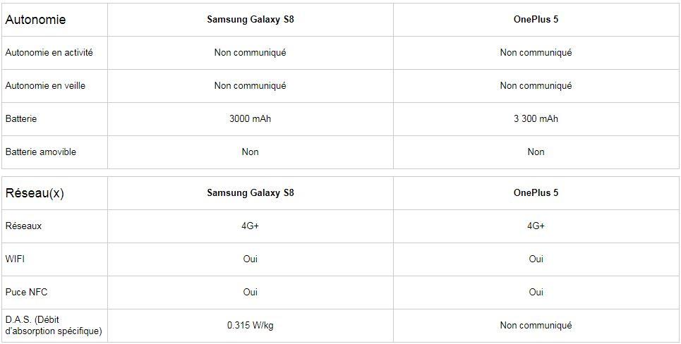 Comparatif Samsung Galaxy S8 vs OnePlus 5 autonomie et connectivité
