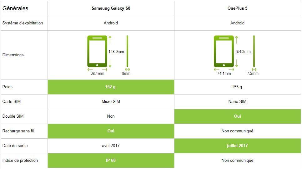 Comparatif Samsung Galaxy S8 vs OnePlus 5 caractéristiques générales