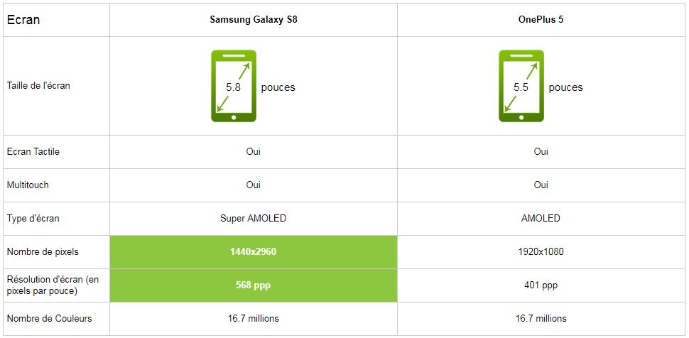 Comparatif Samsung Galaxy S8 vs OnePlus 5 écran