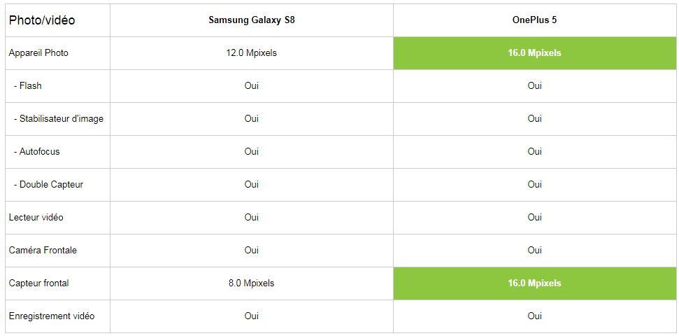 Comparatif Samsung Galaxy S8 vs OnePlus 5 partie photo