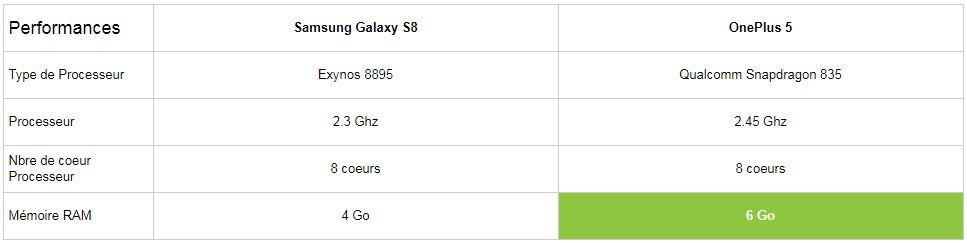 Comparatif Samsung Galaxy S8 vs OnePlus 5 performances