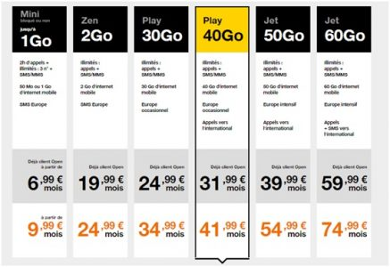 comparatif des meilleurs forfaits mobile orange. Black Bedroom Furniture Sets. Home Design Ideas
