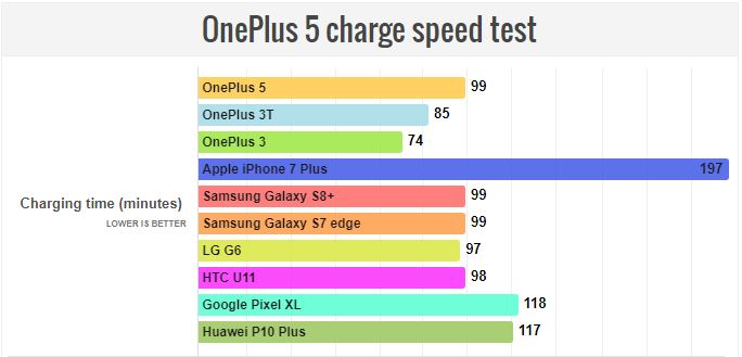 OnePlus 5 test charge rapide