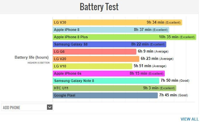 LG V30 autonomie