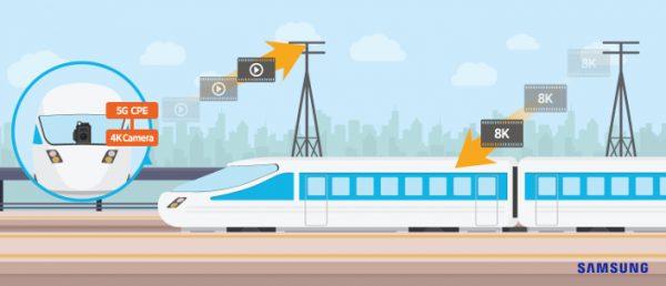 5G : Samsung obtient un débit de 1.7 Gbit/s dans un train à 100 km/h