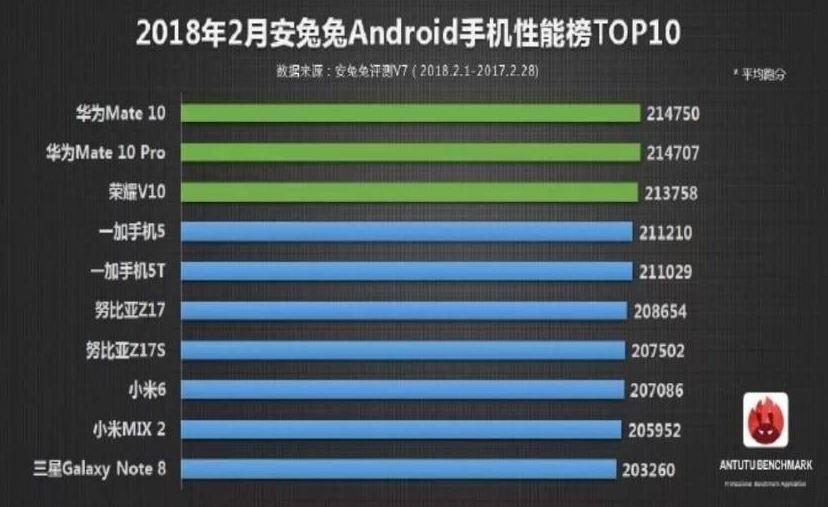 AnTuTu : les Huawei Mate 10 et Mate 10 Pro sont les smartphones les plus puissants du marché !