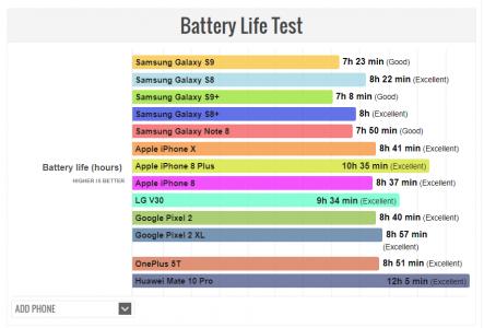 s9 autonomie PhoneArena 443x300 - Grande déception sur l'autonomie des Samsung Galaxy S9 et S9+