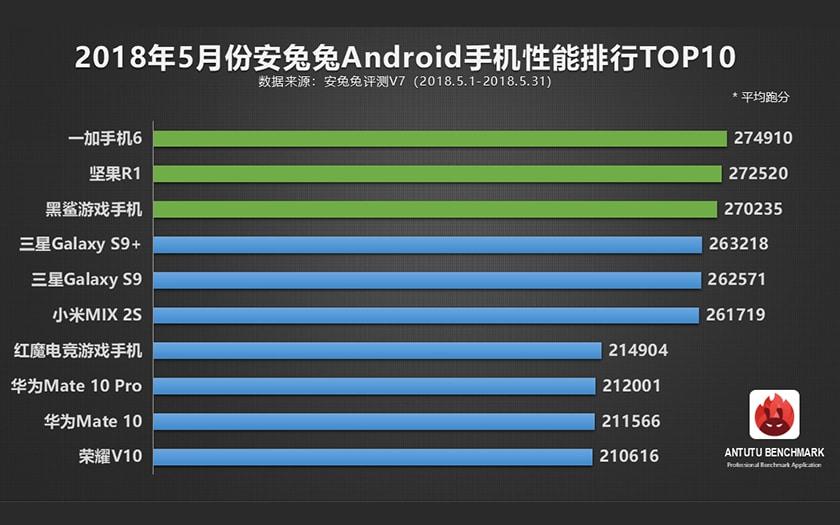 Les 10 smartphones Android les plus puissants en juin selon AnTuTu