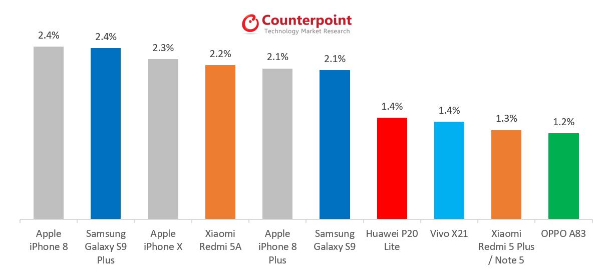 Les smartphones les plus vendus en mai 2018