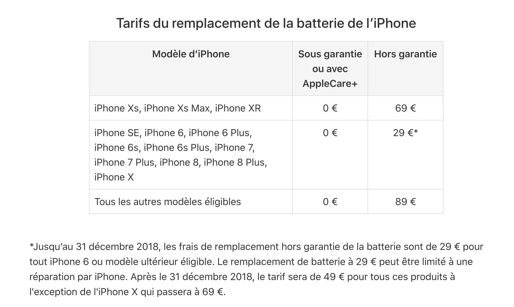 maintenance iPhone - Batterie iPhone : le coût d'un changement augmentera en fin d'année