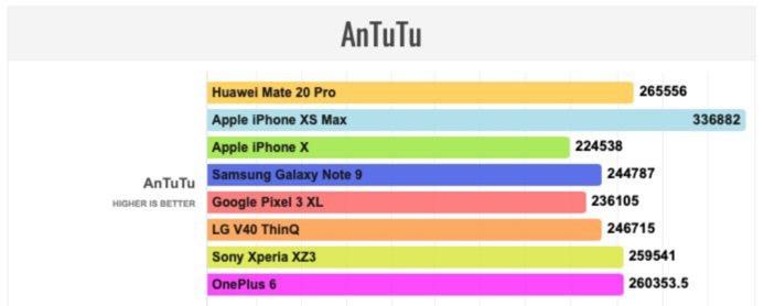 AnTuTu Huawei Mate 20 Pro
