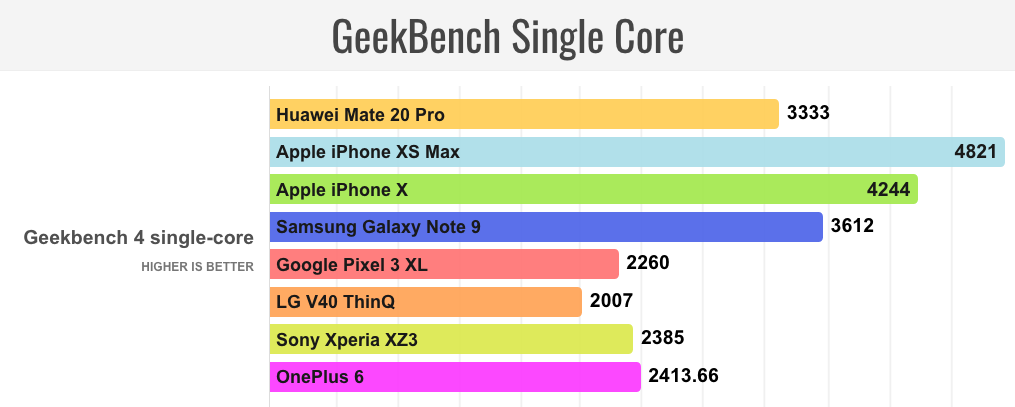 GeekBench Single Core Huawei Mate 20 Pro