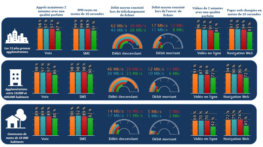 Résultat enquête annuelle qualité des réseaux de l'Arcep