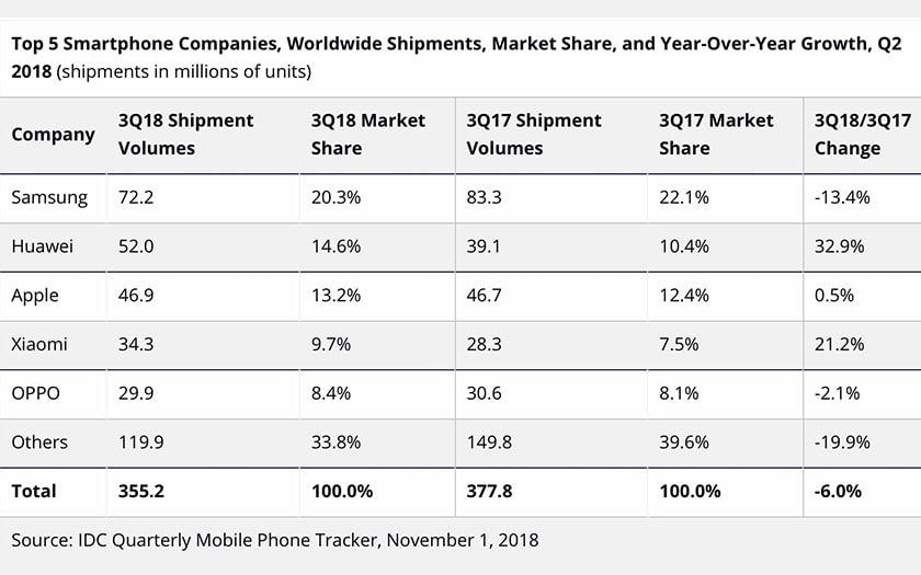 Ventes de smartphones : Apple toujours à la 3ème place