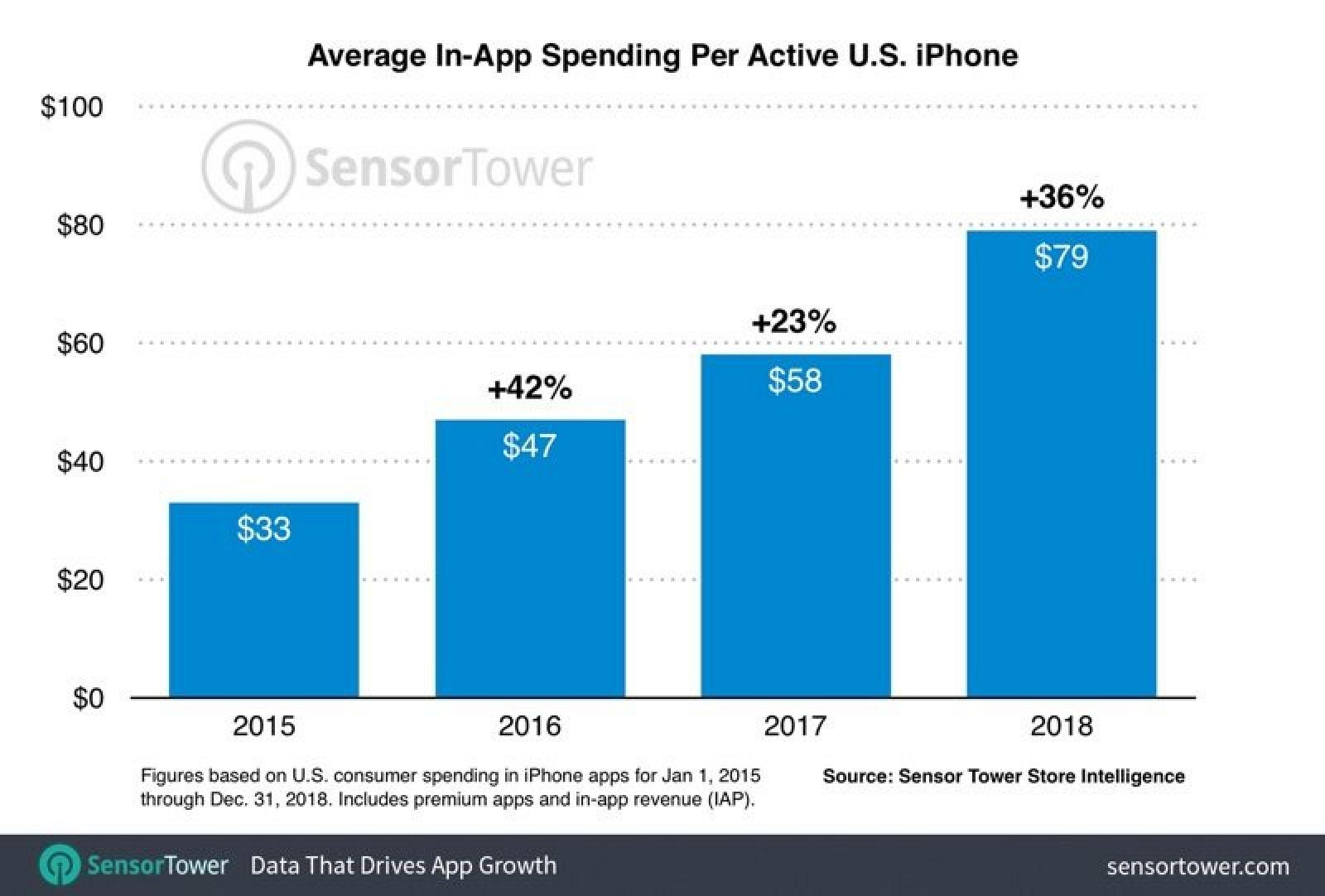 App Store : les dépenses des utilisateurs d'iPhone augmentent chaque année