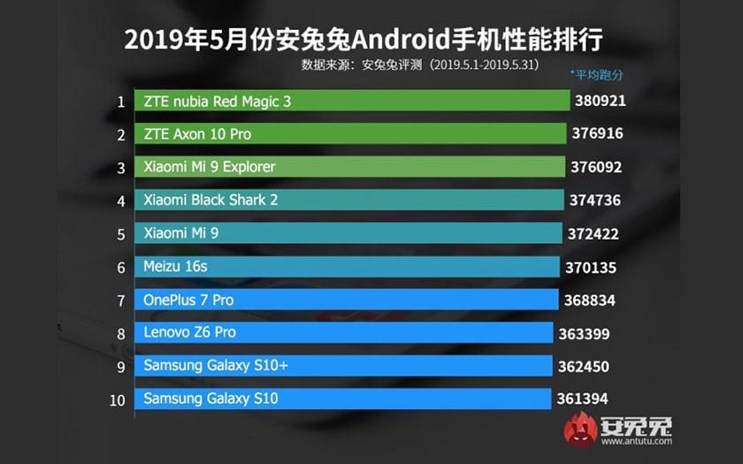 AnTuTu dévoile son classement des 10 smartphones Android les plus puissants du moi de mai 2019
