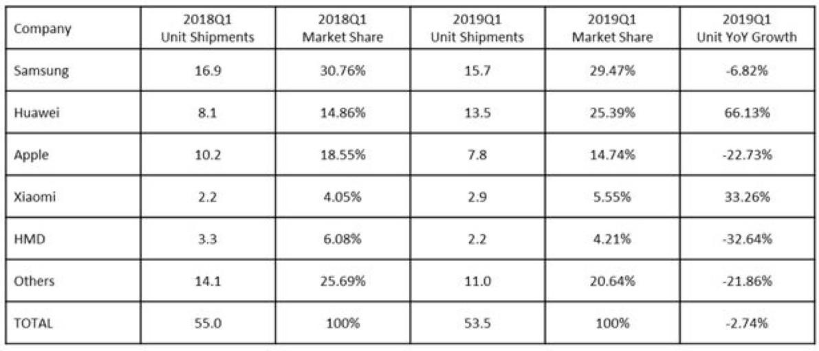 Ventes de smartphone en Europe : Apple dégringole, Huawei en forte progression