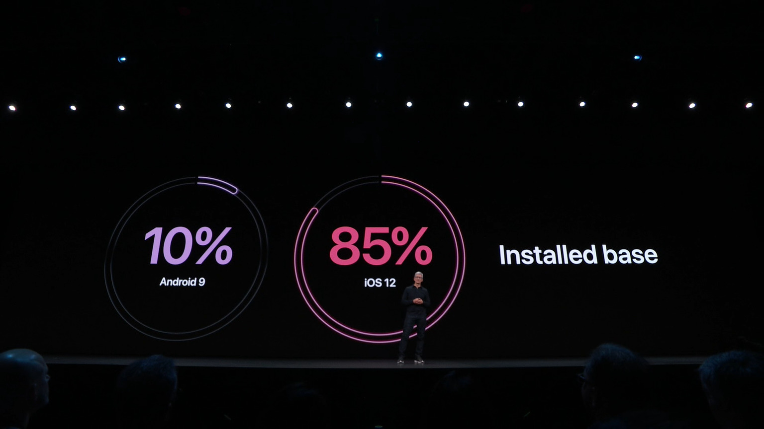 WWDC 2019 : Apple trolle le taux d'adoption d'Android 9 Pie