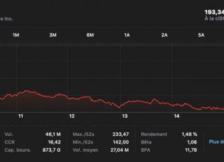 Apple : une baisse de capitalisation boursière de -5,3 % à cause des nouvelles taxes douanières