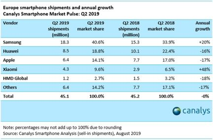 Ventes de smartphones : Samsung et Xiaomi grands gagnants du deuxième trimestre 2019 en Europe