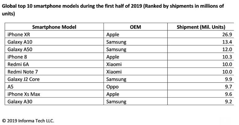 Top 10 meilleures ventes smartphones 1er semestre 2019 IHS Market