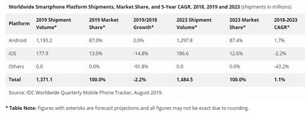 Rapport IDC ventes de smartphones