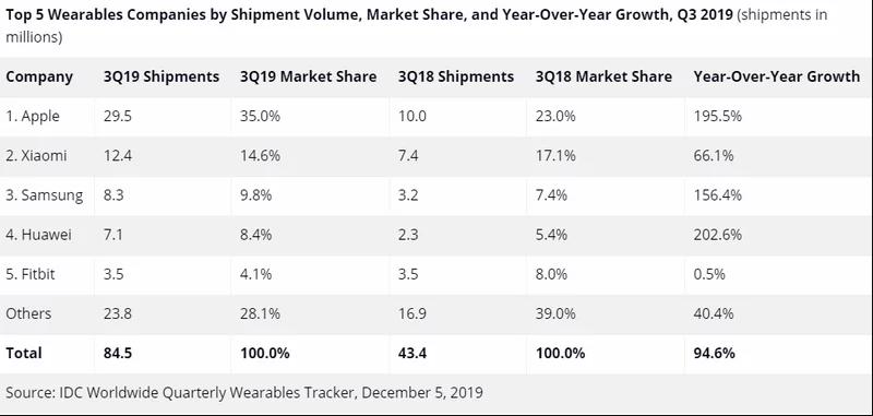 Wearable 2 - Apple domine sans partage le marché des wearables en 2019