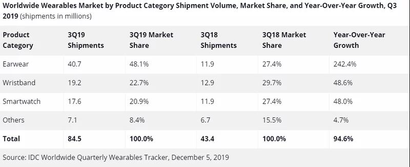 Wearable - Apple domine sans partage le marché des wearables en 2019