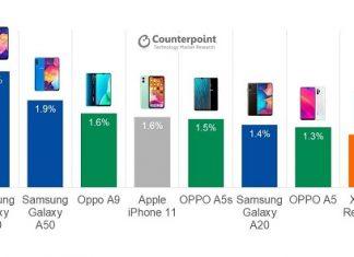 classement smartphones