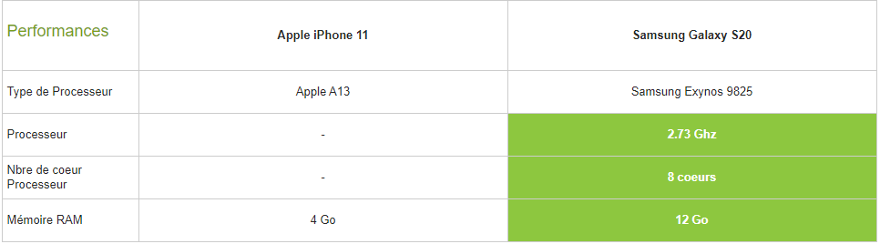 Samsung Galaxy S20 vs iPhone 11 puissance