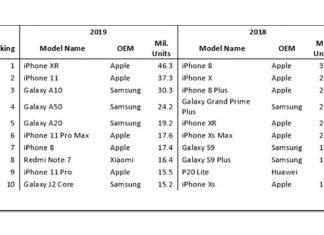 Le Top 10 des smartphones les plus vendus au monde en 2019