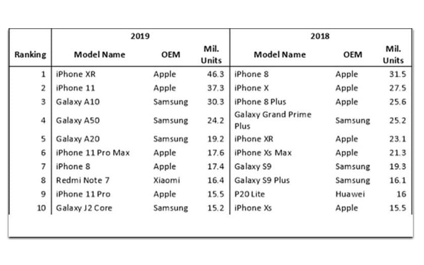 Top 10 smartphones 2019