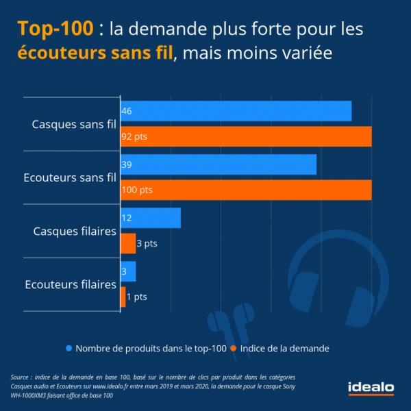 Idealo 600x600 - Apple : grand vainqueur sur le marché de l'audio