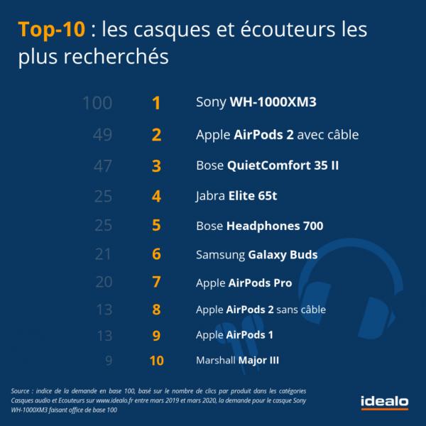 dispositifs audio les ecouteurs sans fil en tete 4 1024x1024 600x600 - Apple : grand vainqueur sur le marché de l'audio