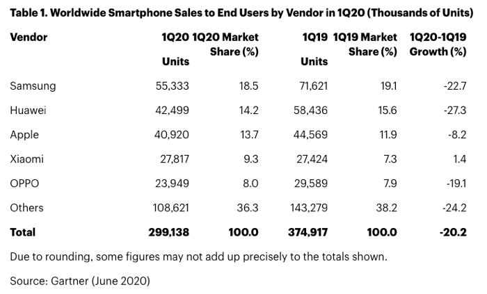 smartphone coronavirus - Coronavirus : le marché du smartphone s'effondre de 20 %