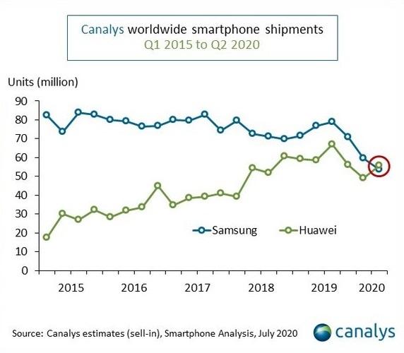 Canalys 1 - Huawei passe devant Samsung au premier trimestre 2020