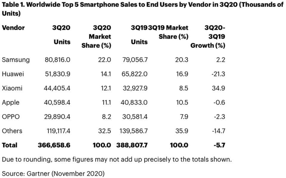 Ventes smartphones troisième trimestre