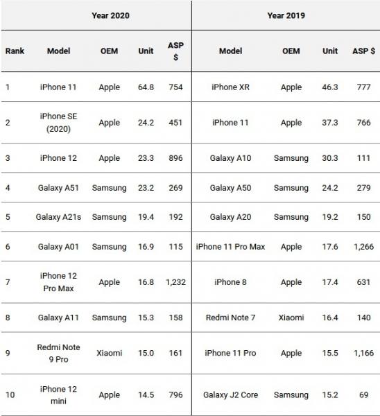 Graphique 548x600 - L'iPhone 11 a été le téléphone le plus populaire à l'échelle mondiale en 2020