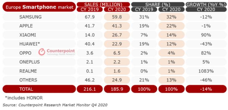 Capture d'écran 2021 03 02 144049 - Xiaomi est devenu le troisième meilleur vendeur de smartphones en Europe au cours de l'année 2020