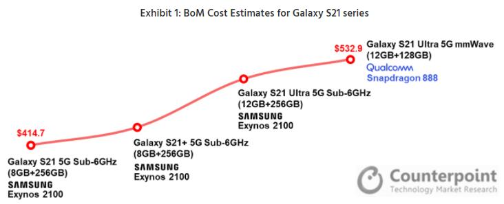 Galaxy S21 - Samsung Galaxy S21 Ultra : le coût de production serait de 533 dollars