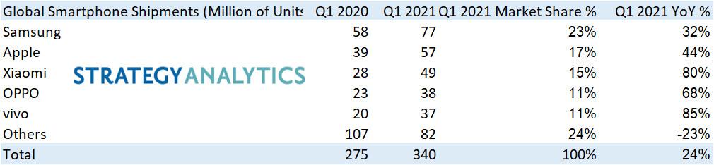 Strategy Analytics - Huawei sort du top 5 des vendeurs de smartphones dans le monde au premier trimestre 2021