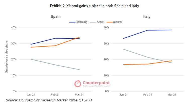 Xiaomi Espagne - Xiaomi s'affirme comme le troisième vendeur de smartphones en Europe sur le premier trimestre 2021