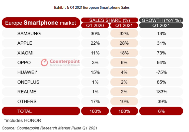 smartphone europe - Xiaomi s'affirme comme le troisième vendeur de smartphones en Europe sur le premier trimestre 2021