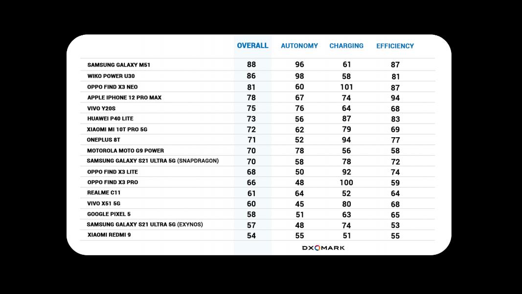 DXOMARK Battery Scores 1067x600 - DxOMark dévoile son classement des meilleurs smartphones en termes d'autonomie