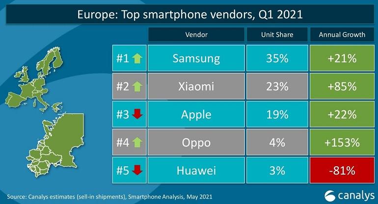 canalys europe q1 - Xiaomi devient le deuxième vendeur de smartphones en Europe devant Apple