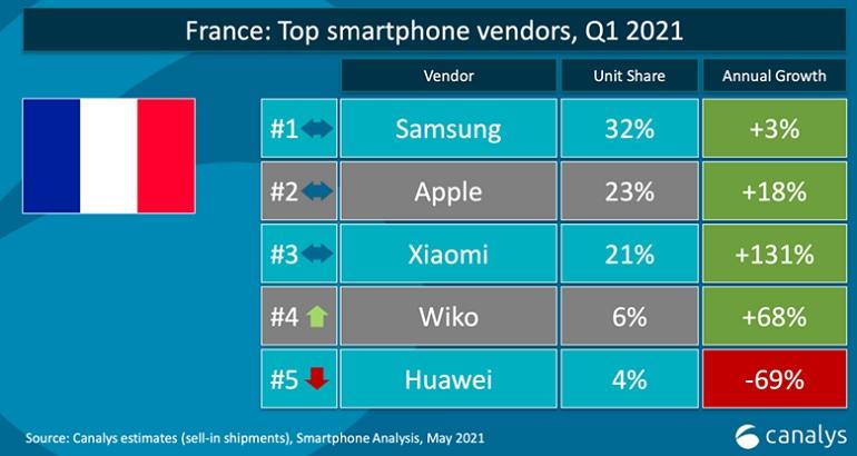 canalys france q1 - Xiaomi devient le deuxième vendeur de smartphones en Europe devant Apple