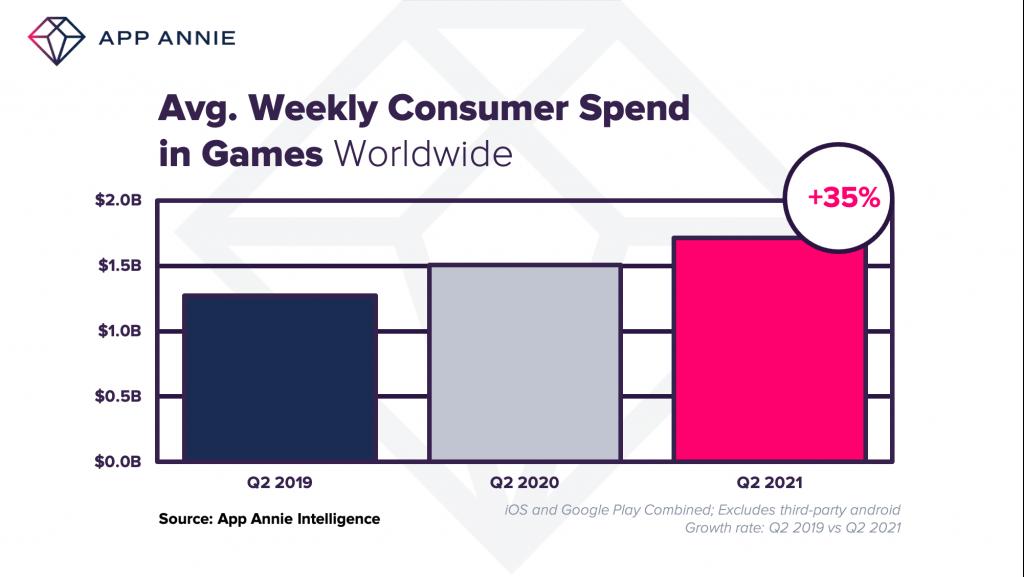 App Annie 1 - 34 milliards de dollars ont été dépensés sur des applications au 2è trimestre 2021