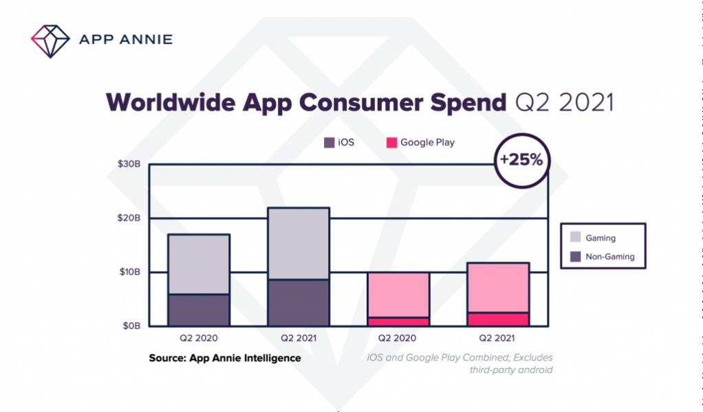 App Annie 2 1022x600 - 34 milliards de dollars ont été dépensés sur des applications au 2è trimestre 2021