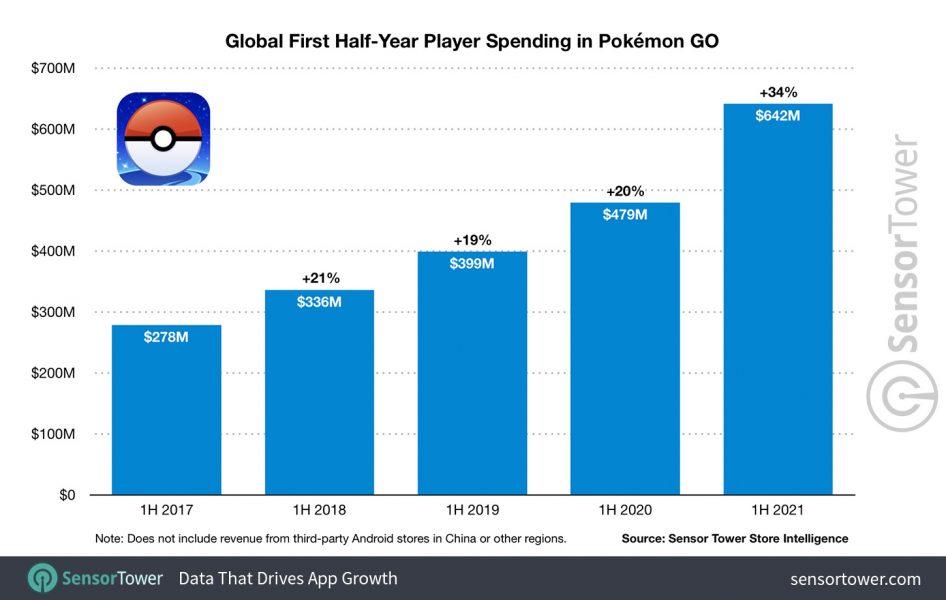 Sensor Tower 946x600 - Pokémon Go : les dresseurs ont dépensé au total 5 milliards de dollars depuis la sortie du jeu