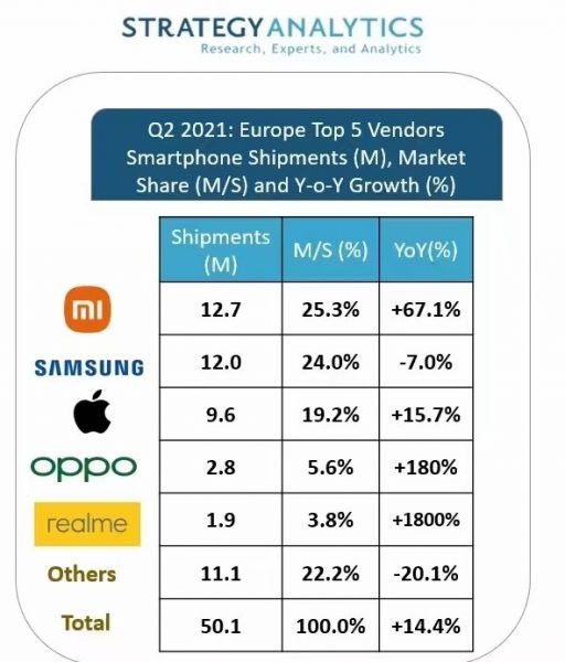 Xiaomi 512x600 - Xiaomi devient leader des ventes de smartphones en Europe devant Samsung